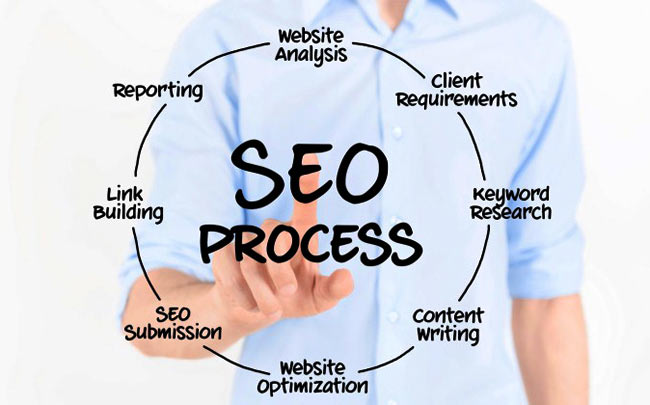 Implement SEO Strategies